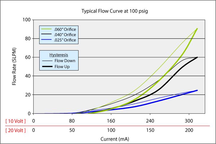 HighFlowMiniValve_Curve_100p_v3