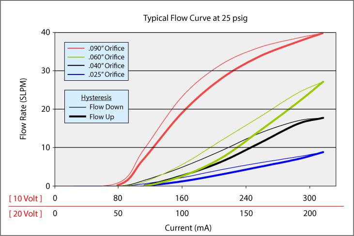 HighFlowMiniValve_Curve_25p_v3