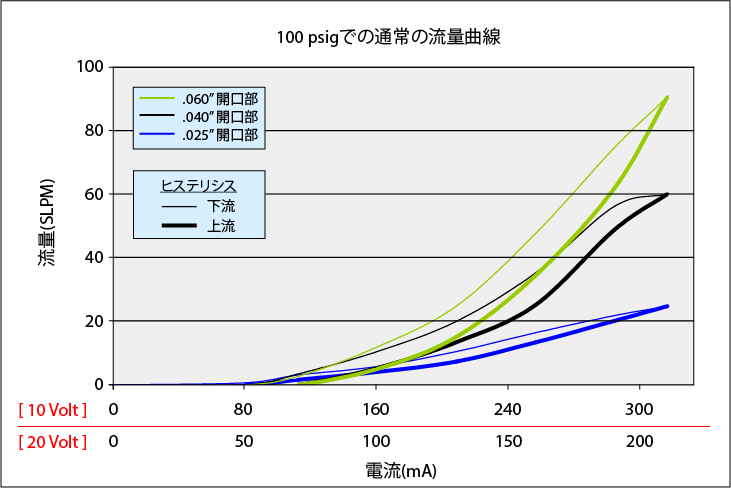 HighFlowMiniValve_Curve_100psi_all_rev2_JP
