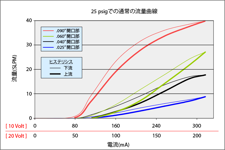 HighFlowMiniValve_Curve_25psi_all_rev2_JP