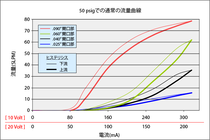 HighFlowMiniValve_Curve_50psi_all_rev2_JP