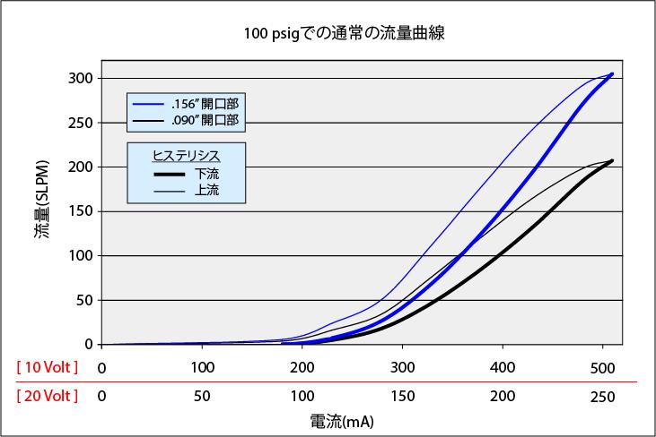 MidsizeValve_Curve_100psi_rev2_JP