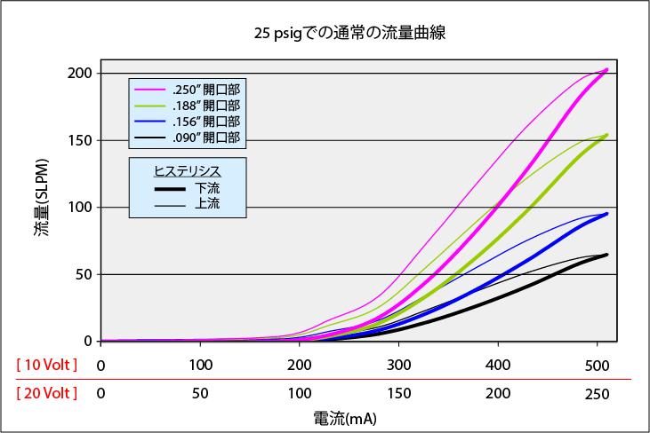 MidsizeValve_Curve_25psi_rev2_JP