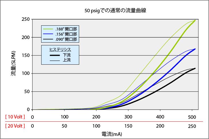 MidsizeValve_Curve_50psi_rev2_JP