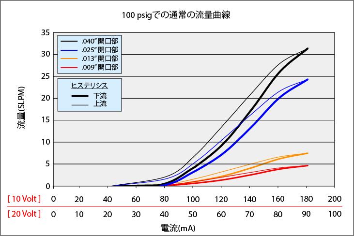 MiniValve_Curve_100psi_rev2_JP