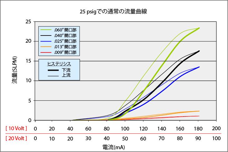 MiniValve_Curve_25psi_rev3_JP