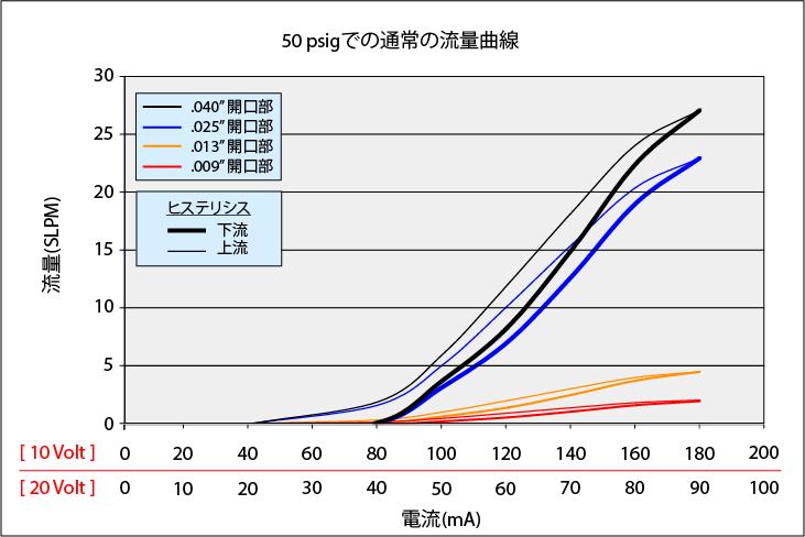 MiniValve_Curve_50psi_rev3_JP